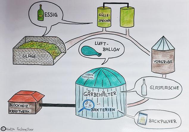 Abbildung der baulichen Bestandteile einer Biogasanlage