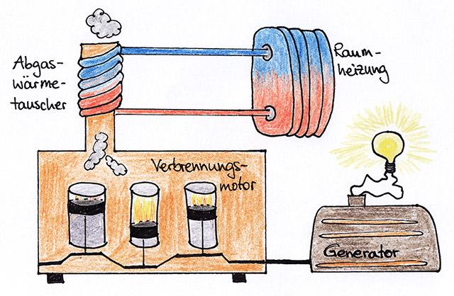 Schematische Darstellung von einem Blockheizkraftwerk