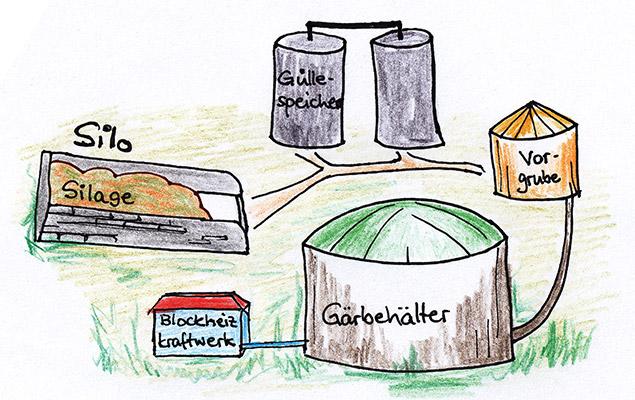 Schematische Zeichnung einer Biogasanlage