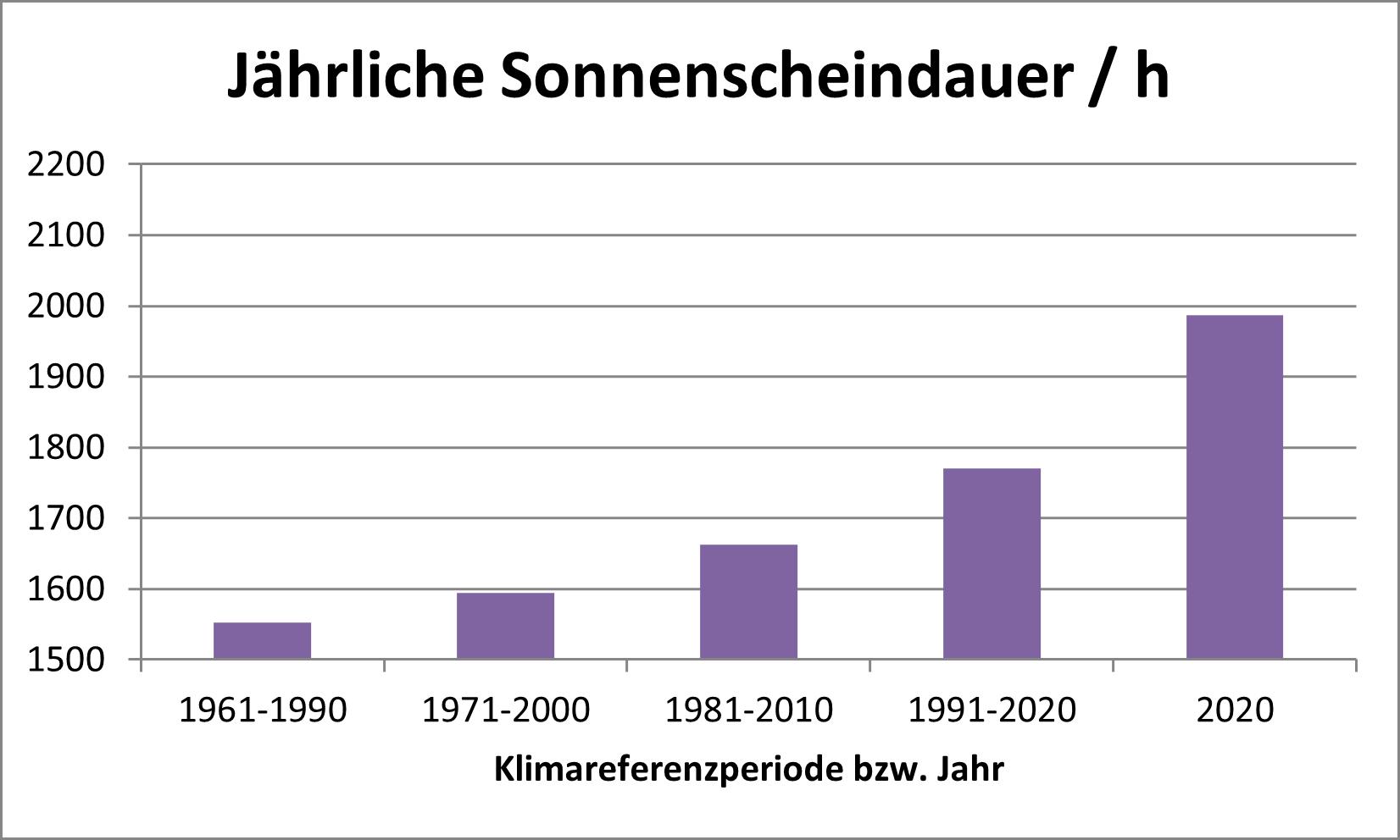 Grafik Entwicklung der jährlichen Sonnenscheindauer in Sachsen zwischen 1961 und 2020