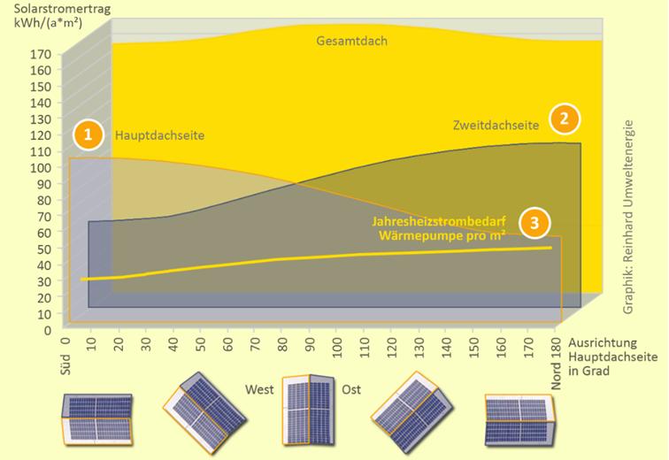 Diagramm zum Solarstromertrag bei verschiedenen Ausrichtungen der Solarzellen